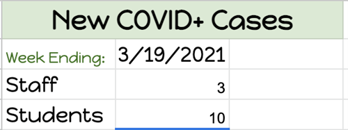 New Covid Cases for March 19, 2021.  Staff 3, students 10